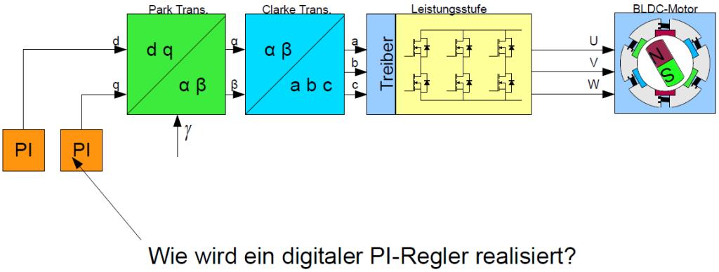 pi_regler